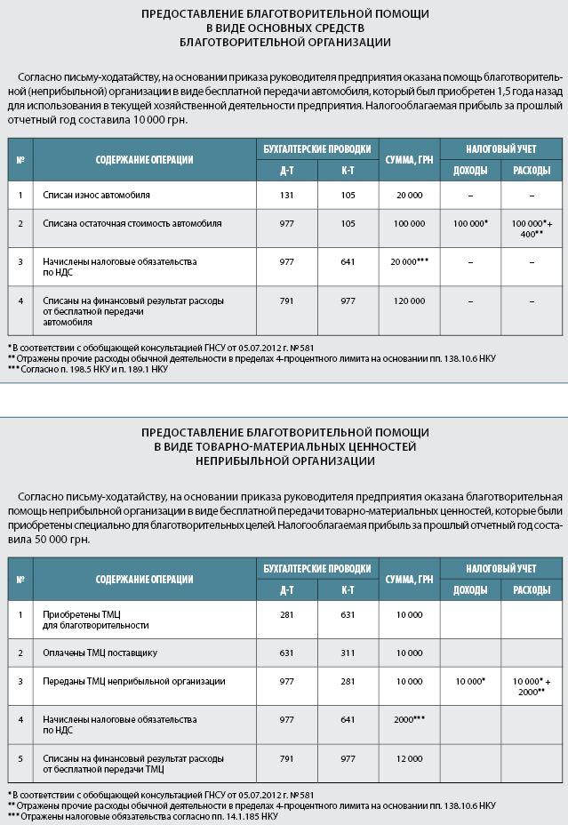 ОРСИС бухгалтерский учет в благотворительном фонде 2017 район: